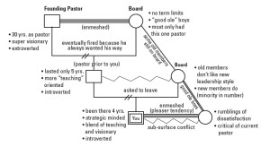 genogram of a church