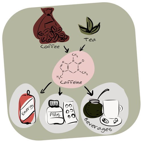 Colorful info-graphics: caffeine production and usage.