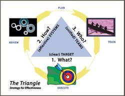 TriangleOfEffectiveness-thumb